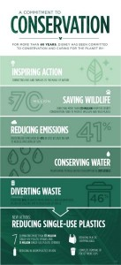 commitment-to-conservation-chart-reduce-plastic-straws-274x600